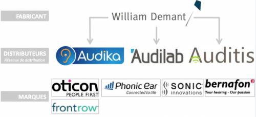 le marché belge de l'appareillage auditif, prothèse auditive, appareil auditif, aide auditive, prothèse auditive