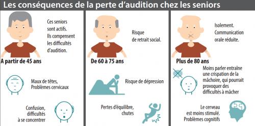 problèmes d'audition : quels sont les freins à l'appareillage auditif des français ?