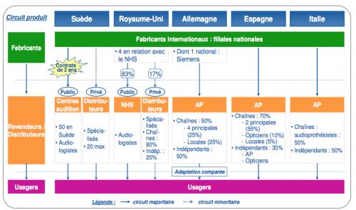 circuit de distribution des prothèses auditives en europe