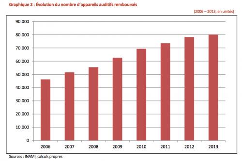 evolution du nombre de prothèses auditives remboursées en belgique