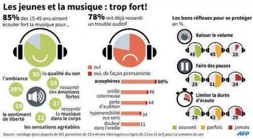 jeunesse, musique, surdité et problèmes d'audition, le mal du siècle