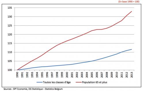 part croissante du nombre de personnes dans la population belge : le vieillissement de la population, une aubaine pour le marché de la prothèse auditive