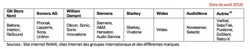 les marques de prothèses auditives sur le marché belge e l'audioprothése