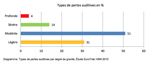 les différents types de perte auditive en pourcentage des malentendants