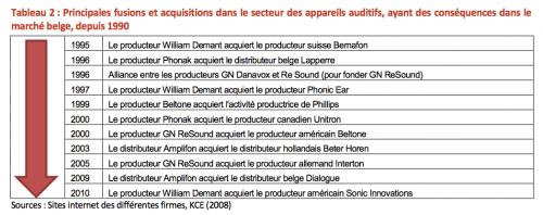 L'intégration verticale sur le marché de l'appareillage auditif en Belgique, monopole et scandale national
