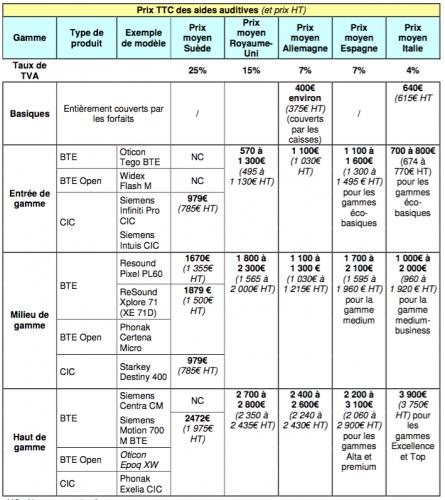 Différents prix des prothèses auditives en France et en europe